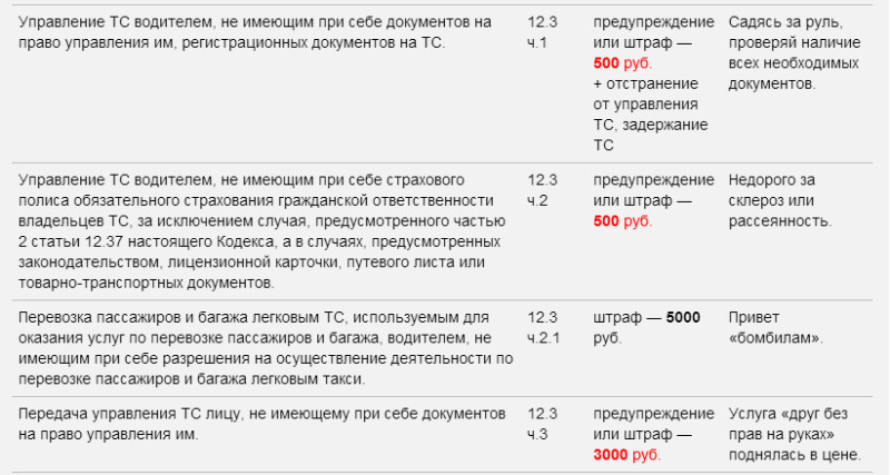 novye shtrafy za narushenie pravil dorozhnogo dvizheniya
