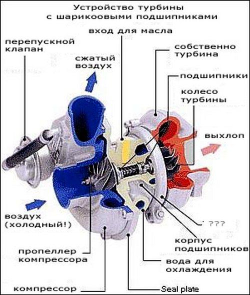 turbina-dlya-avtomobilej-kak-ee-ne-ubit-05
