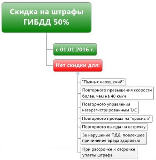 50-skidka-na-shtrafy-02