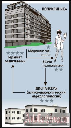 voditelskaya-medkomissiya-avtocarnews-foto-03
