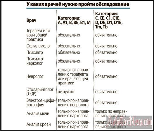voditelskaya-medkomissiya-avtocarnews-foto-05